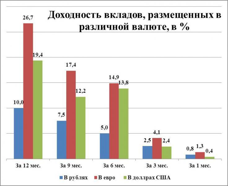 Доходность вкладов, размещенных в различной валюте, в %