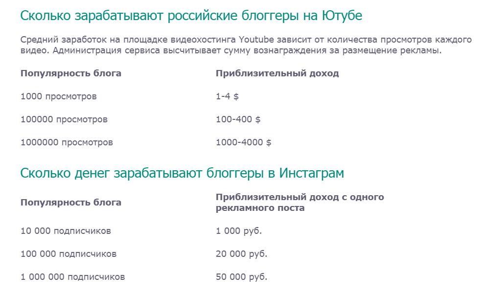 Приблизительный доход блогеров