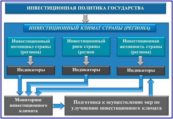 Схема инвестиционной политики