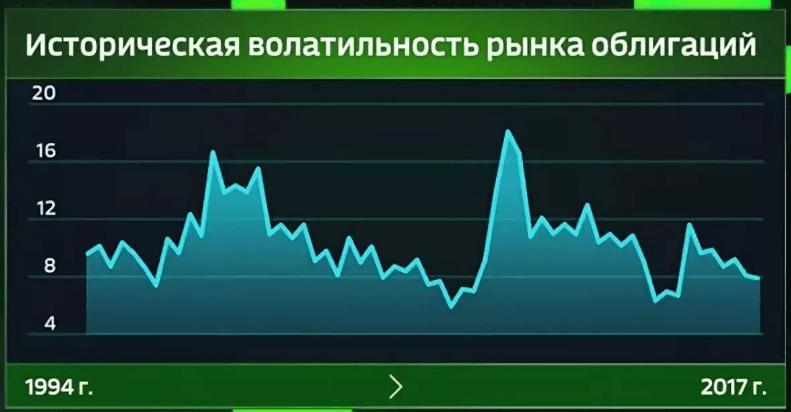 Волатильность облигаций