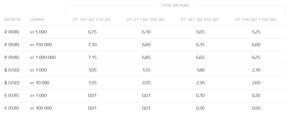 Открыть вклад Пополняемый под 5.95 на срок на срок 181 день дней в банке Кубань Кредит - актуальная информация об условиях и параметрах вклада.