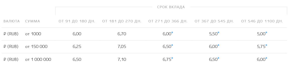 """""""Пенсионный Пополняемый"""""""