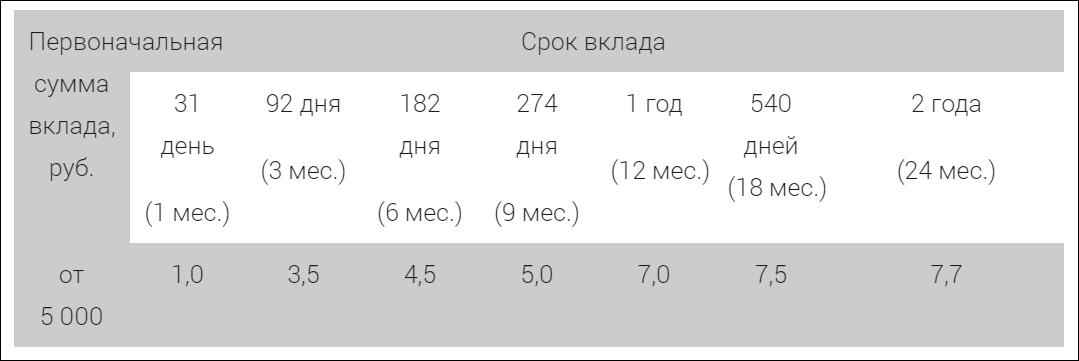 """Ставки """"Сберегательный плюс-Москва"""""""