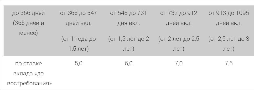 """Тарифы вклада """"Перспектива-Москва"""""""
