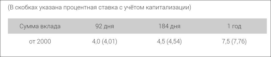 Ставка Фора-пенсионный Москва