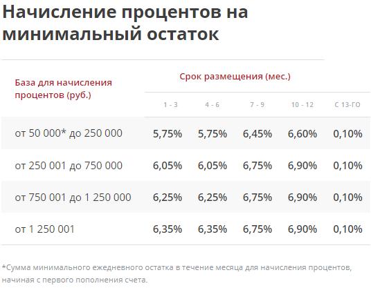 Начисление процентов на минимальный остаток