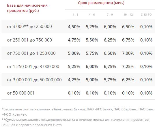 База для начисления процентов (руб.)