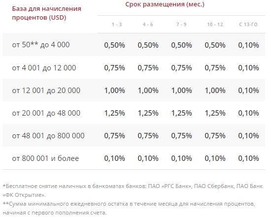 База для начисления процентов (USD)