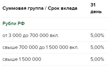 Процентная ставка в рублях