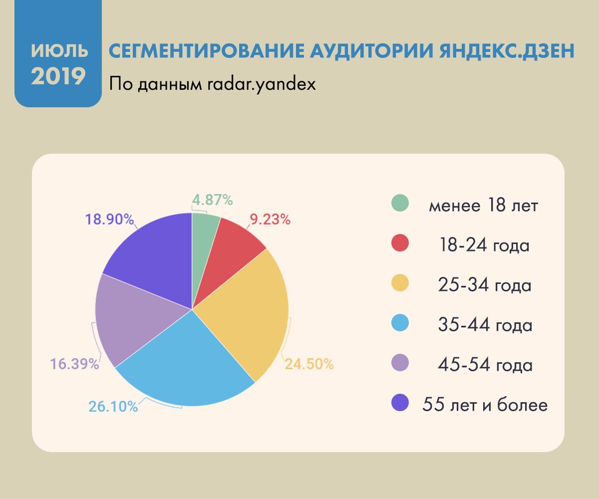 Аудитория Яндекс.Дзен