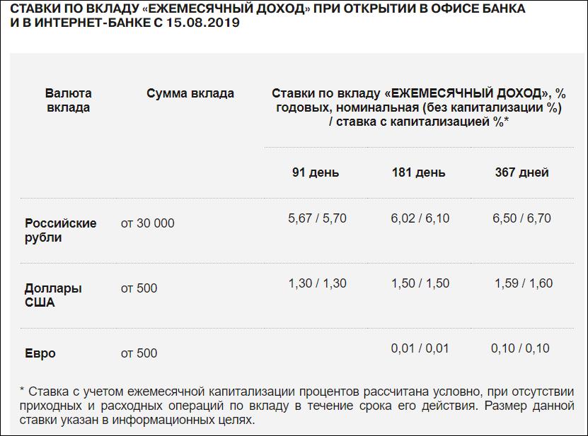"""""""Ежемесячный доход"""" от Связь банка"""