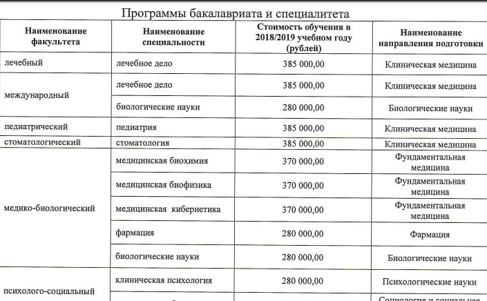 Обучение в мед. университете имени Пирогова