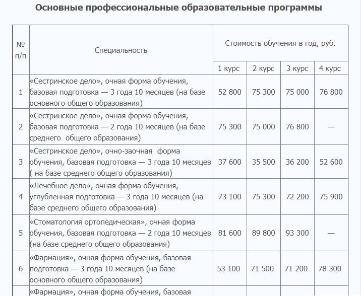 Обучение в Краснодарском краевом базовом медколледже