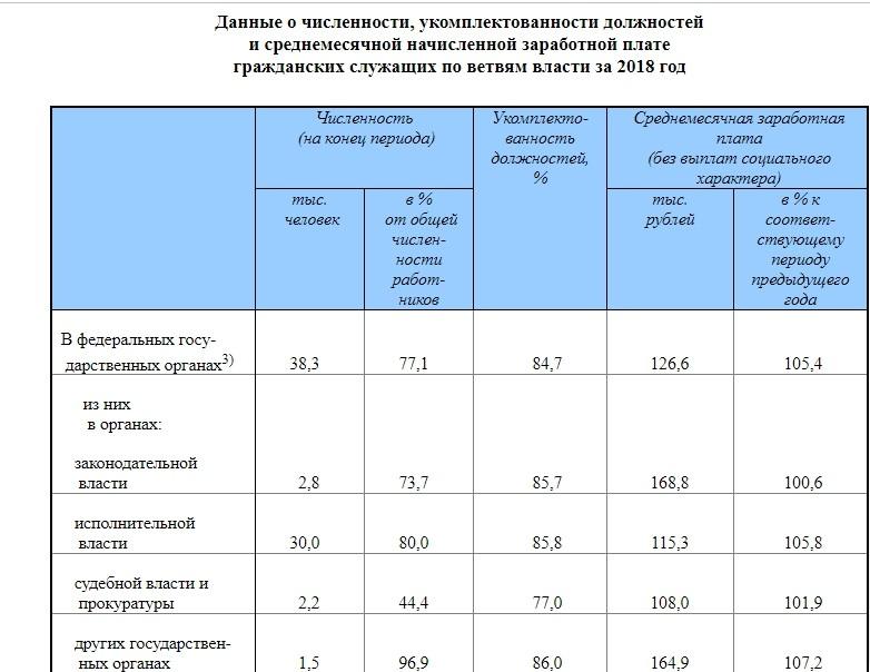 Информация о численности и среднемесячной заработной плате чиновников