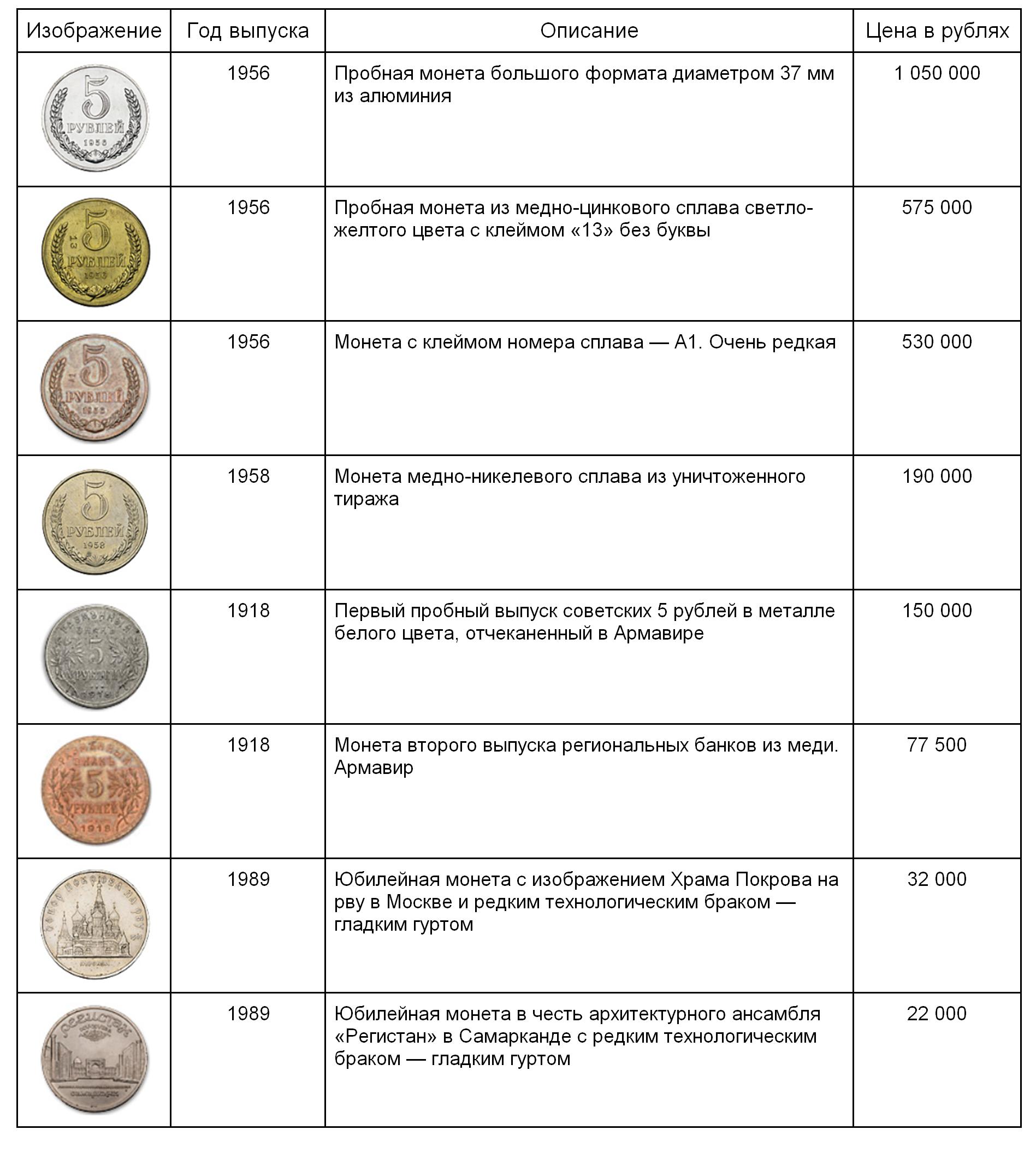 Самые дорогие 5 рублей