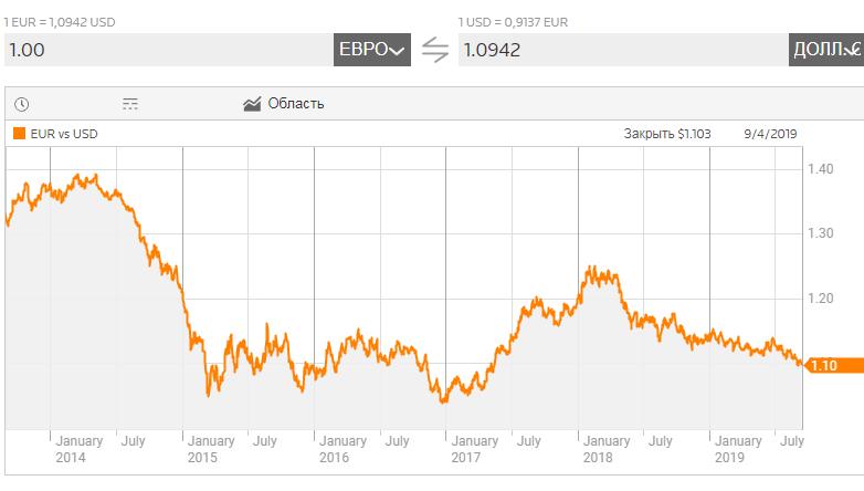 График европейского евро по отношению к доллару США