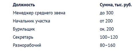 Список профессий рабочих и специалистов в ПАО «Газпром»