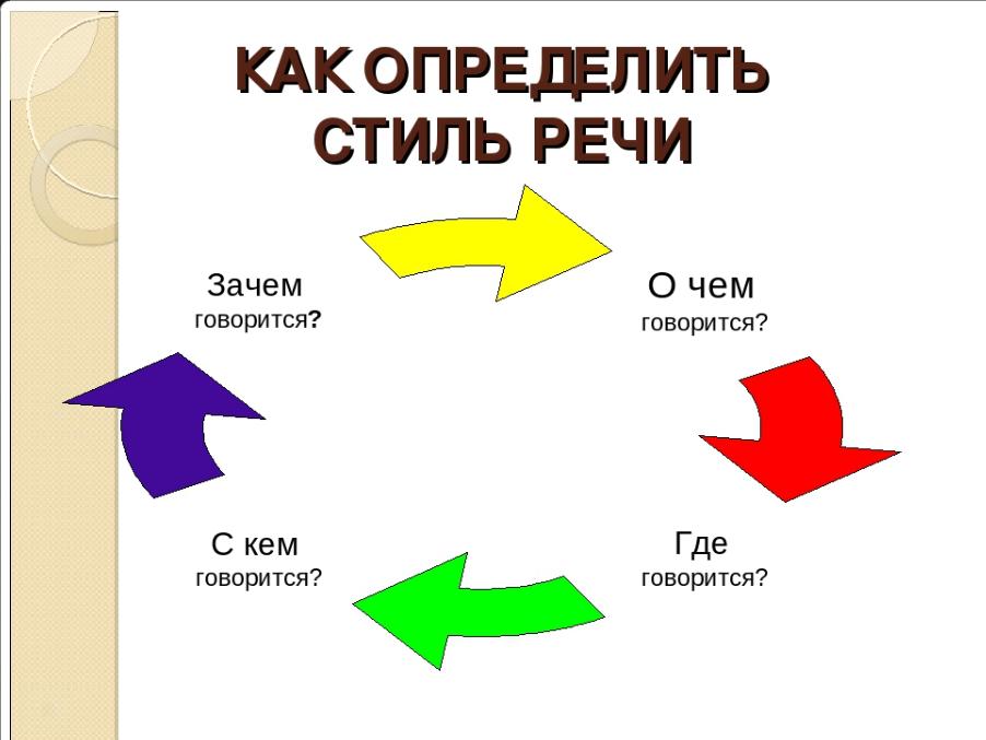 Схема определения стиля речи