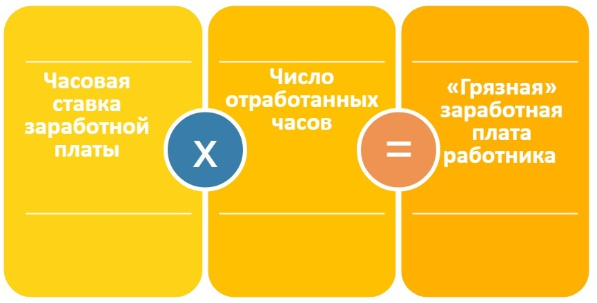 Формула для вычисления «грязной» заработной платы
