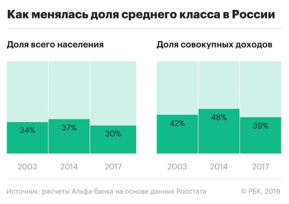 Средний класс в России