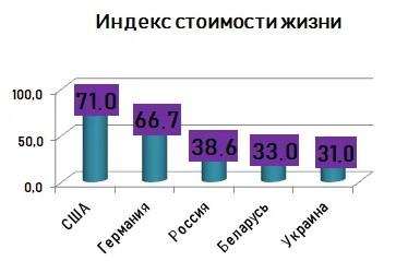 Индексы стоимости жизни в разных странах