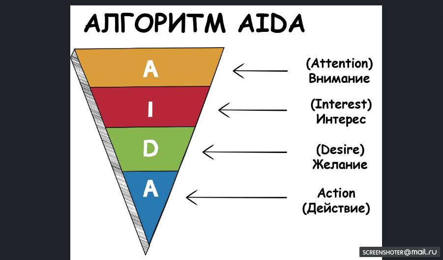 Модель AIDA