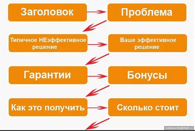 Схема рекламного текста