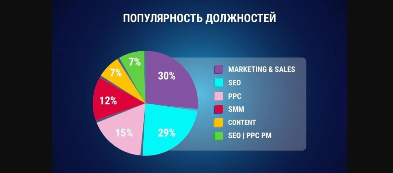 Популярность должностей
