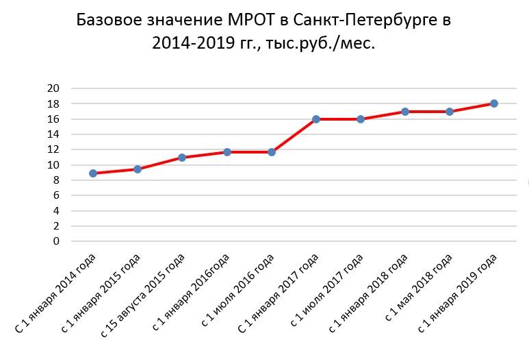Динамика базового значения МРОТ в Санкт-Петербурге в 2014-2019 годах