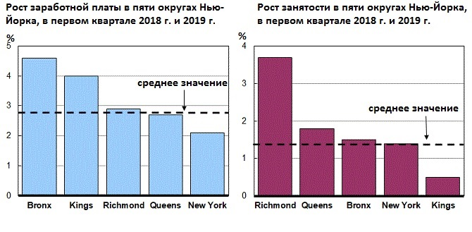 Изменение уровня доходов населения и занятости в пяти округах Нью-Йорка