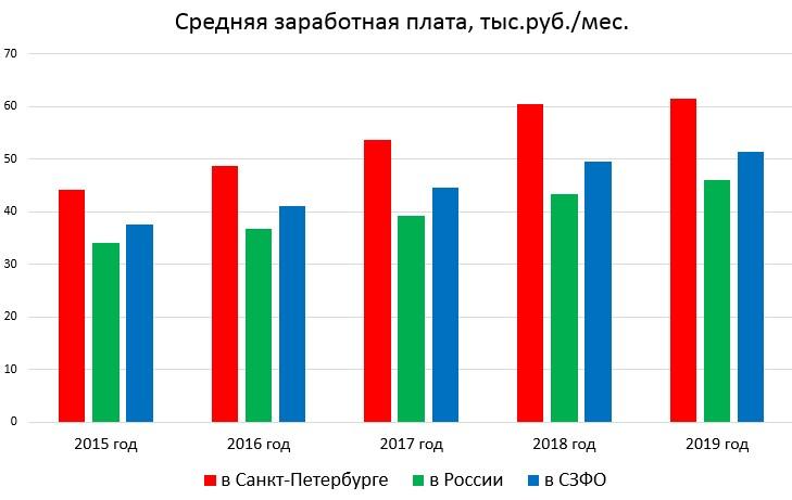 Динамика средней заработной платы в Санкт-Петербурге, России и СЗФО с 2015 по 2019 годы