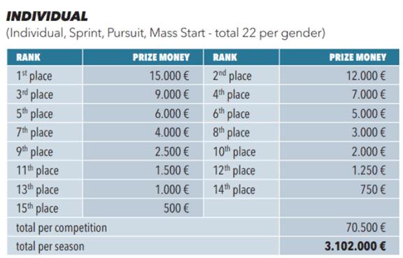 Призовые деньги за индивидуальную гонку на Кубке мира