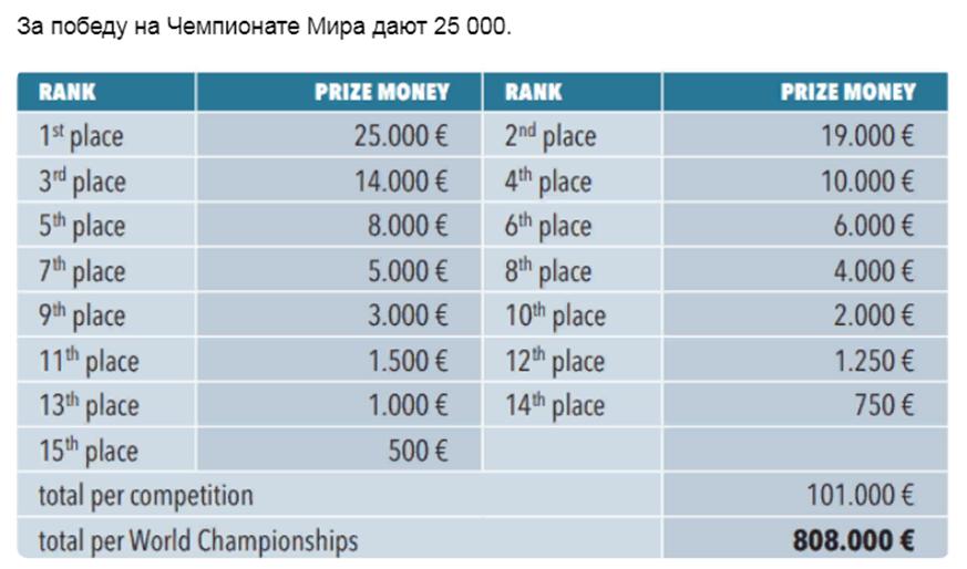 Призовые деньги за победу на Чемпионате мира