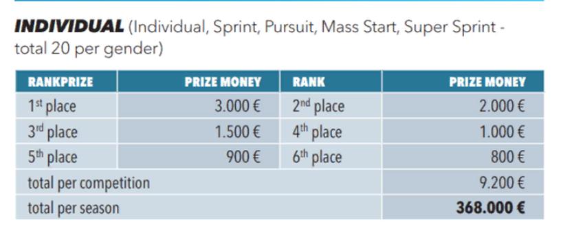Призовые за индивидуальную гонку на Кубке IBU
