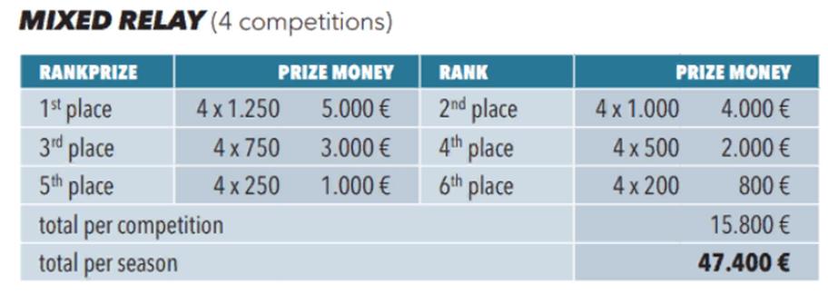 Призовые деньги за смешанную эстафету на Кубке IBU