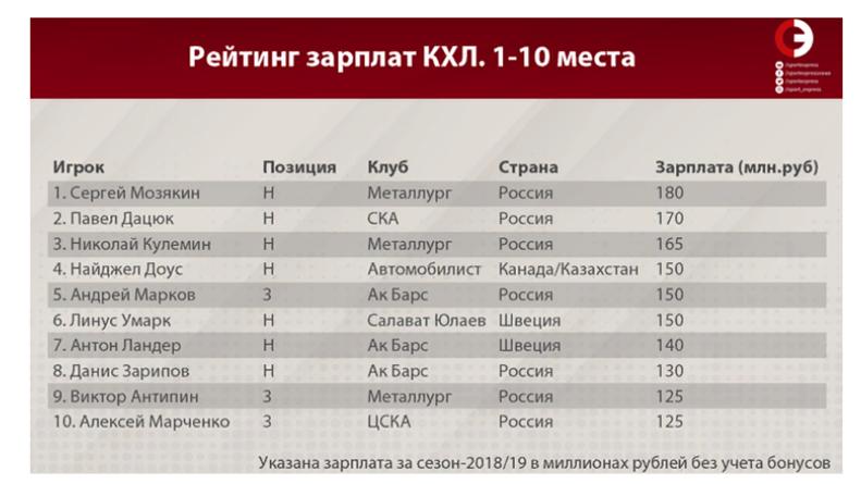 Рейтинг зарплат КХЛ. 1-10 места