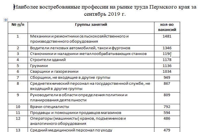 Перечень специальностей