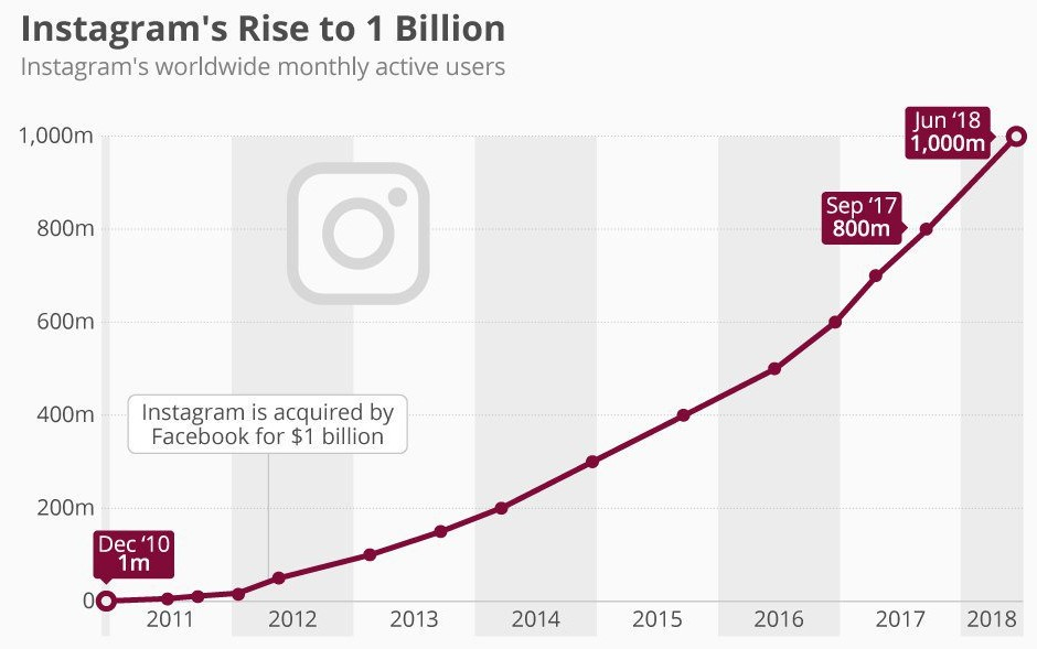 Динамика роста числа активных пользователей Инстаграм, 2010-2018 гг.