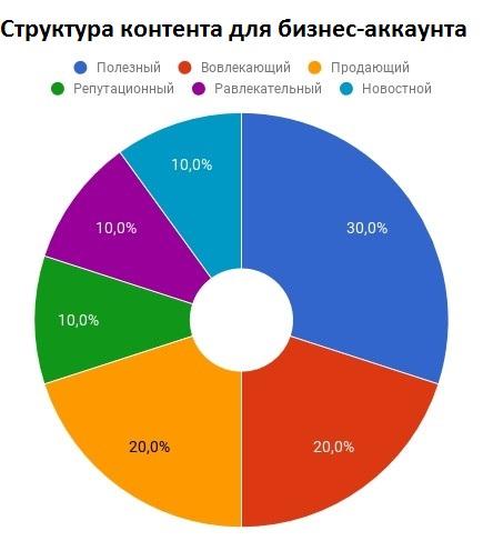 Структура контента для бизнес-аккаунта в Инстаграм