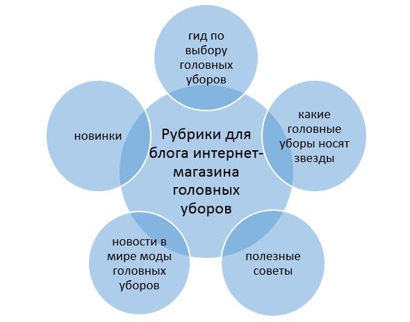 Примерный список рубрик для блога интернет-магазина головных уборов