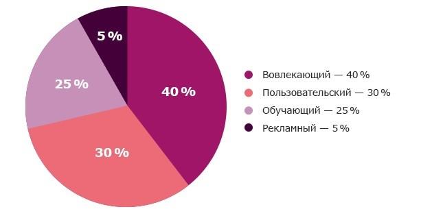 Соотношение типов контента для сайта агентства недвижимости