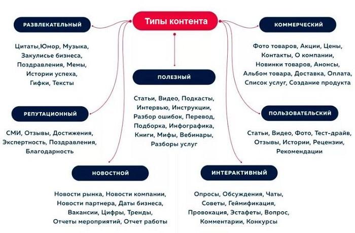 Типы контента