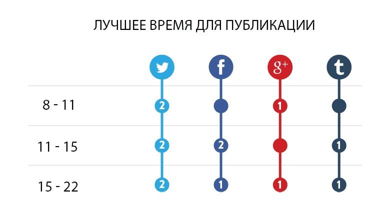 Лучшее время для публикации постов в социальных сетях