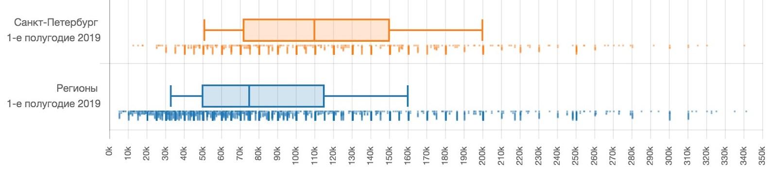 Уровень заработных плат в ИТ-отрасли в Санкт-Петербурге и регионах в первом полугодии 2019 года, по данным сервиса на «Моем круге»