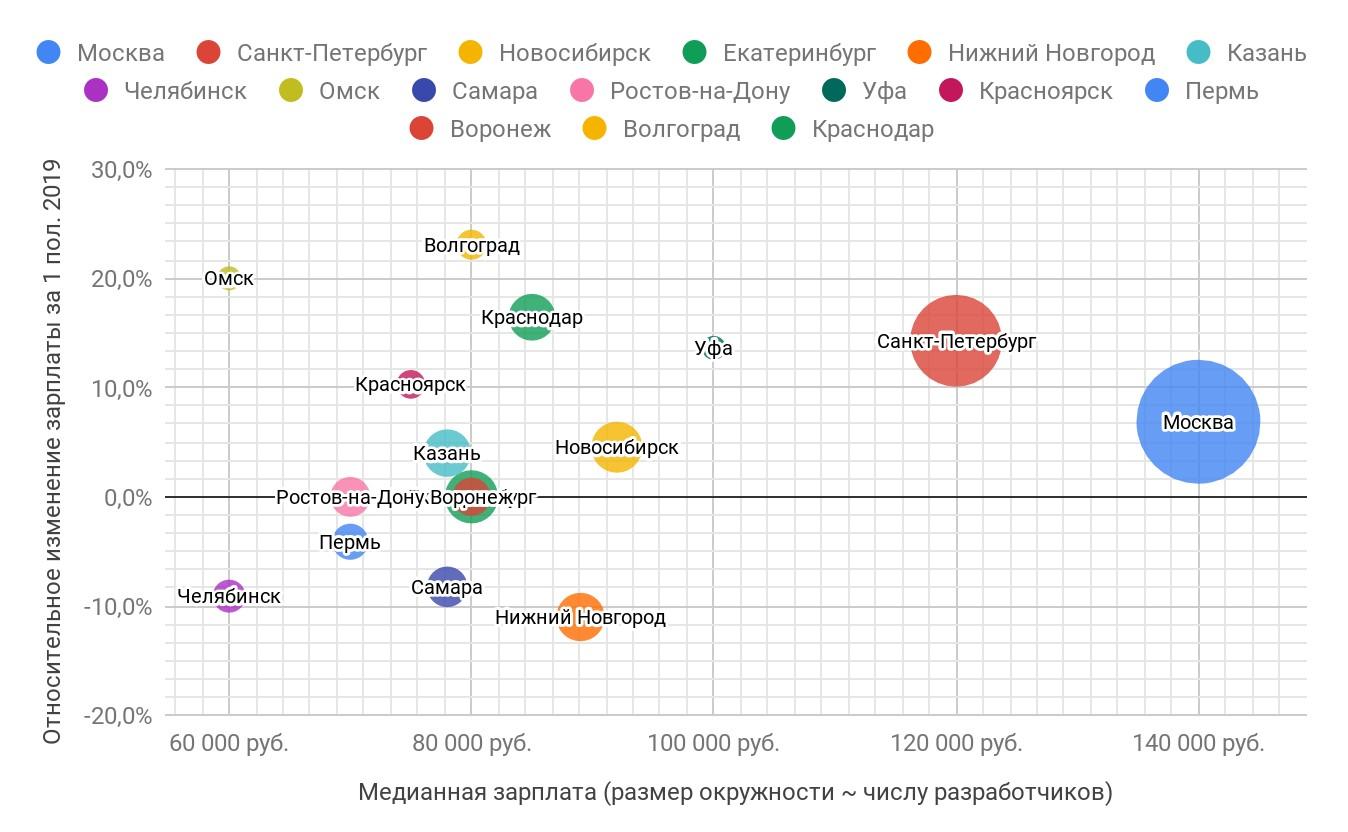 Средняя зарплата программистов в городах с числом жителей свыше миллиона