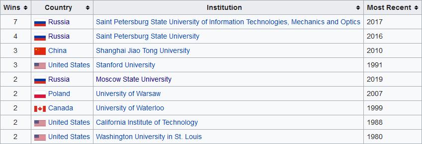 Победители «Международной студенческой олимпиады по программированию (<span class=