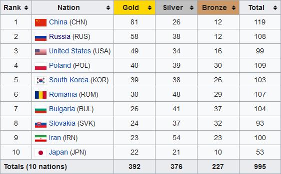 Результаты «Международной олимпиады по информатике (IOI)»