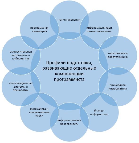 Профили подготовки, развивающие отдельные компетенции программиста