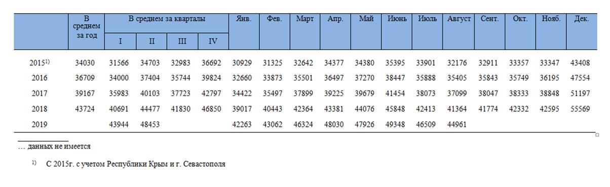 Показатели средней номинальной заработной платы в РФ на 2015-2019 гг.