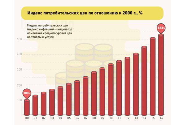 Рост потребительских цен с 2000 по 2016 гг.